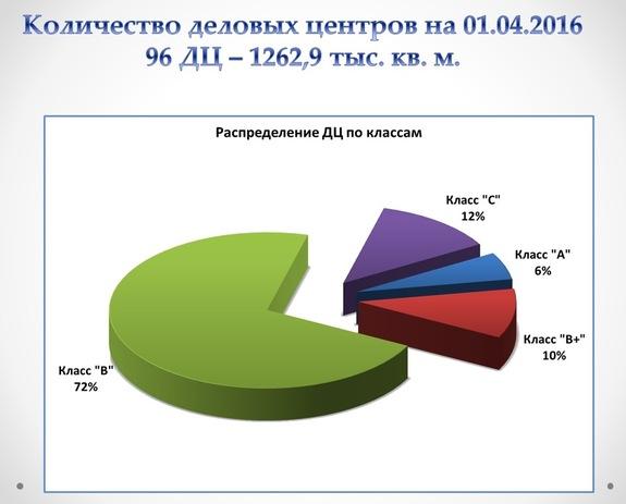 Какие БЦ будут востребованы в Екатеринбурге через 5-10 лет / ПРОГНОЗЫ, АНАЛИТИКА 6