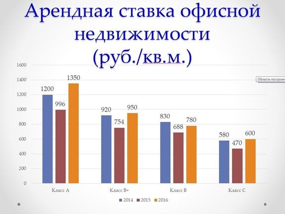 Какие БЦ будут востребованы в Екатеринбурге через 5-10 лет / ПРОГНОЗЫ, АНАЛИТИКА 9