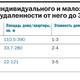 Рейтинг застройщиков недвижимости в Новосибирске 24