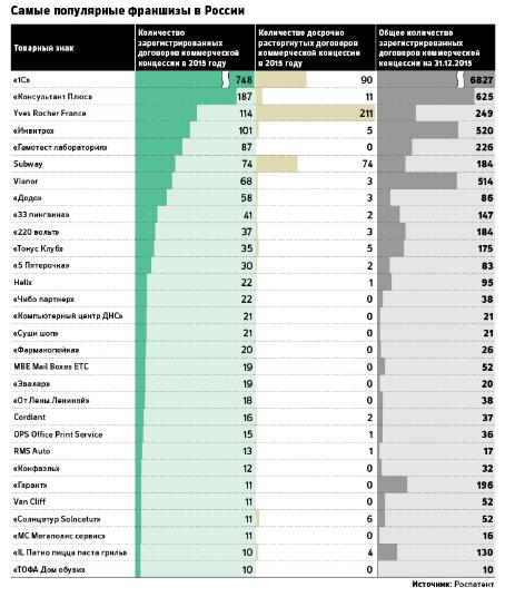 ТОП-30 популярных франшиз 2015 года возглавили 1С и «Консультант Плюс» 1