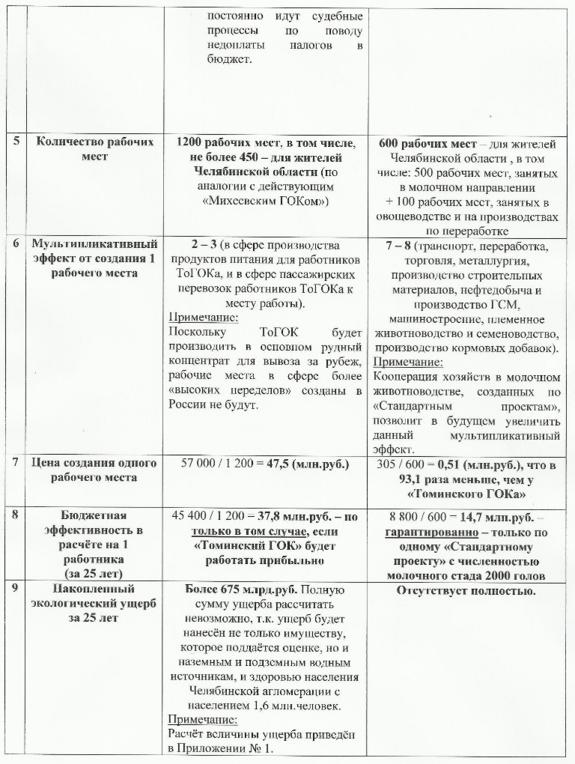 Минэконом взял в работу альтернативный Томинскому ГОКу проект 2