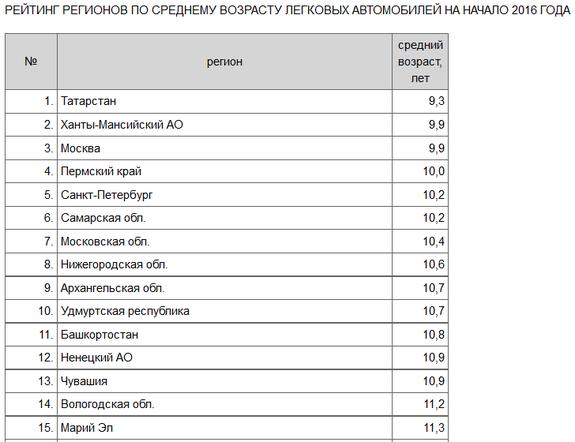 Татарстан стал лидером рейтинга регионов России по молодости автопарка 1