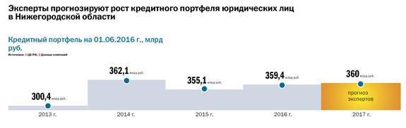 Рейтинг банков Нижнего Новгорода 9