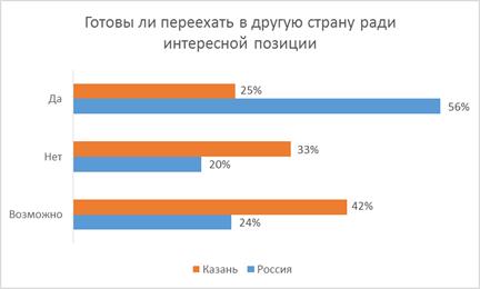 Жители Казани не хотят покидать страну ради интересной работы 1