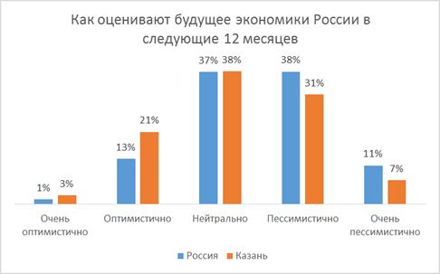 Жители Казани не хотят покидать страну ради интересной работы 2