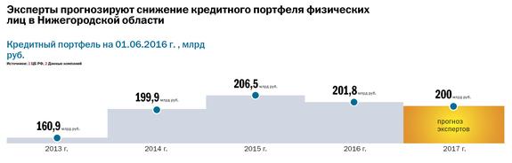 Рейтинг банков Нижнего Новгорода 10