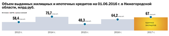 Рейтинг агентств недвижимости Н. Новгорода 1