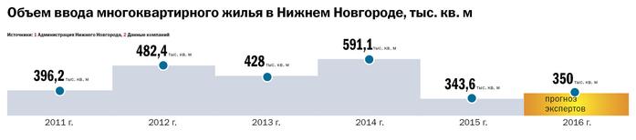 Рейтинг застройщиков недвижимости в Нижнем Новгороде 6