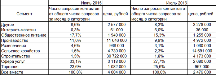 Готовые бизнесы в Казани: цены упали, спрос пошел 2