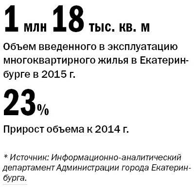 Рейтинг застройщиков многоквартирного жилья Екатеринбурга 2016 1