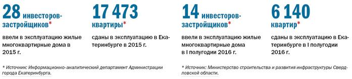 Рейтинг застройщиков многоквартирного жилья Екатеринбурга 2016 2