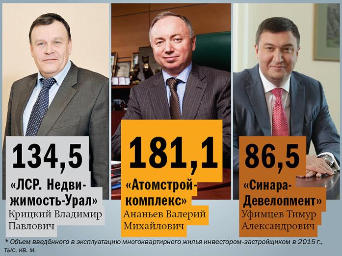 Рейтинг застройщиков многоквартирного жилья Екатеринбурга 2016 3