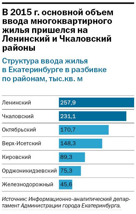 Рейтинг застройщиков многоквартирного жилья Екатеринбурга 2016 4