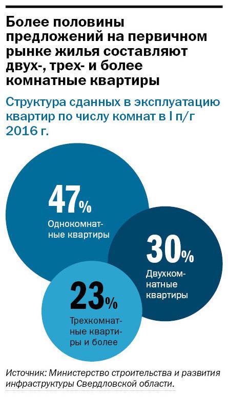 Рейтинг застройщиков многоквартирного жилья Екатеринбурга 2016 5