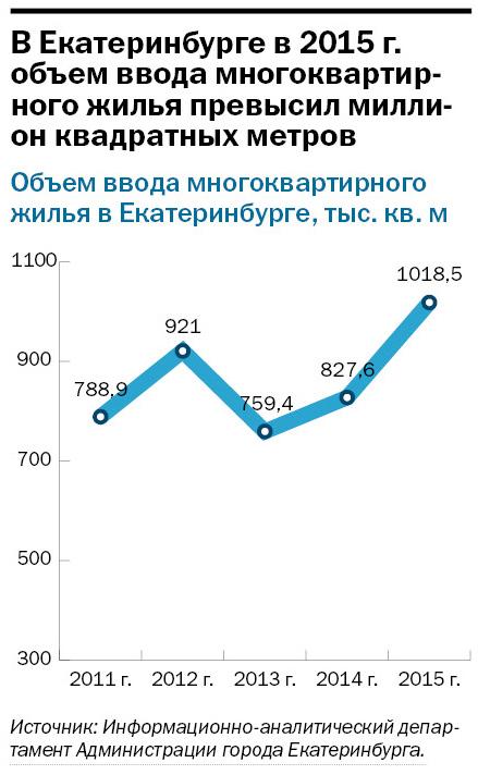 Рейтинг застройщиков многоквартирного жилья Екатеринбурга 2016 8