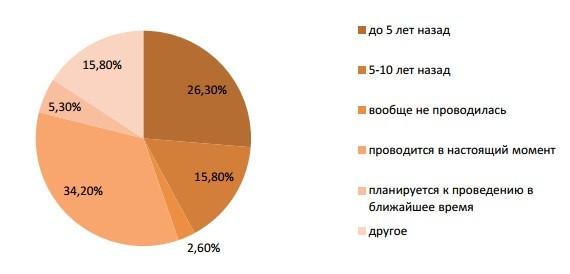 «Мы работаем по госзаказу и не заинтересованы в рынке». На Урале хотят вернуть Госплан 3