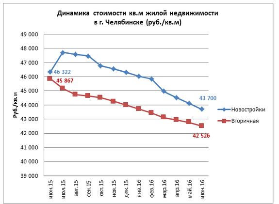 Топ знаковых объектов Челябинска: 1990-е, 2000-е, 2010-е. Как строился город 1