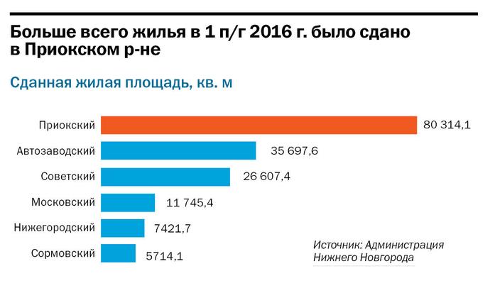 Рейтинг застройщиков недвижимости в Нижнем Новгороде 2