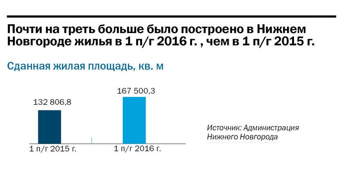 Рейтинг застройщиков недвижимости в Нижнем Новгороде 3