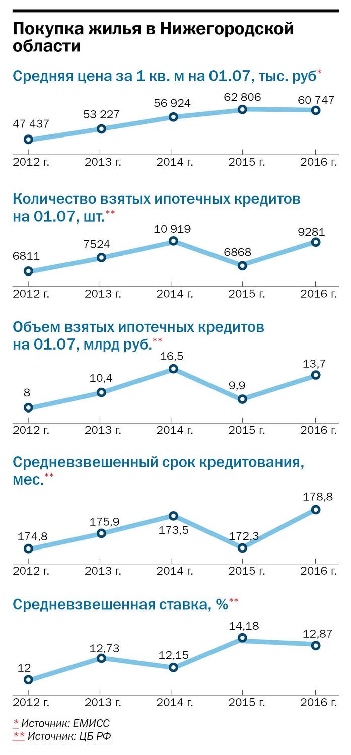 Рейтинг застройщиков недвижимости в Нижнем Новгороде 4