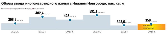 Рейтинг застройщиков недвижимости в Нижнем Новгороде 5