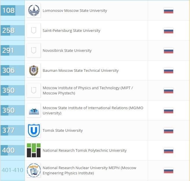 22 российских института вошли в число лучших вузов мира: РЕЙТИНГ 1