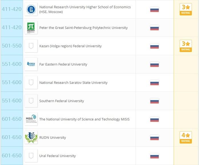 22 российских института вошли в число лучших вузов мира: РЕЙТИНГ 2