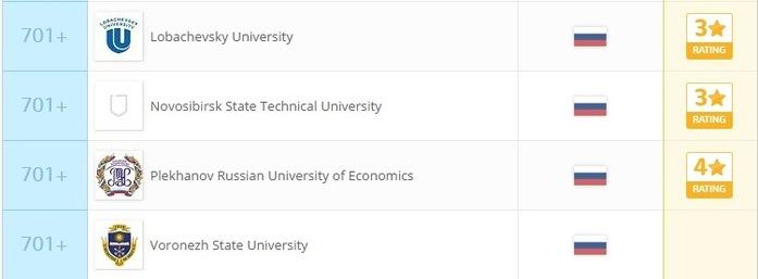 22 российских института вошли в число лучших вузов мира: РЕЙТИНГ 3