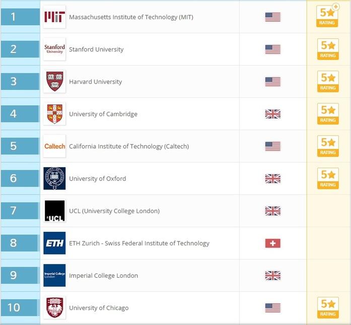 22 российских института вошли в число лучших вузов мира: РЕЙТИНГ 4