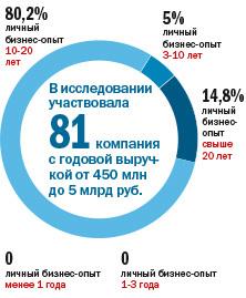 Не инвестируют и не ждут перемен: как чувствует себя средний бизнес на Урале. ИССЛЕДОВАНИЕ 1