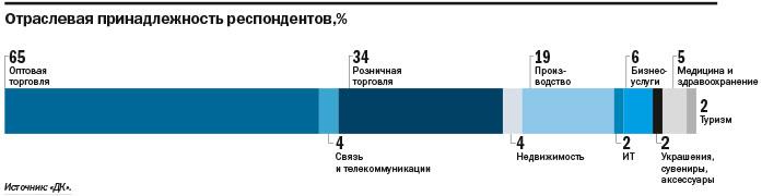 Не инвестируют и не ждут перемен: как чувствует себя средний бизнес на Урале. ИССЛЕДОВАНИЕ 2