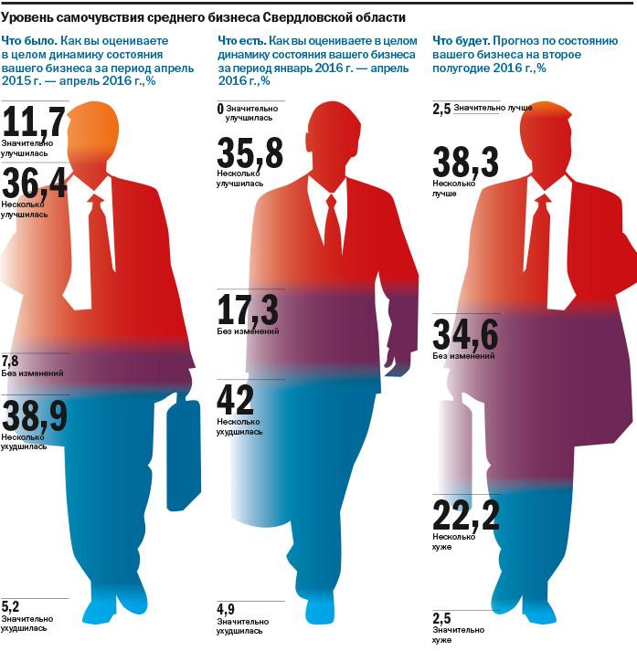Не инвестируют и не ждут перемен: как чувствует себя средний бизнес на Урале. ИССЛЕДОВАНИЕ 3