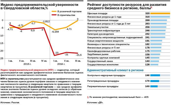 Не инвестируют и не ждут перемен: как чувствует себя средний бизнес на Урале. ИССЛЕДОВАНИЕ 5