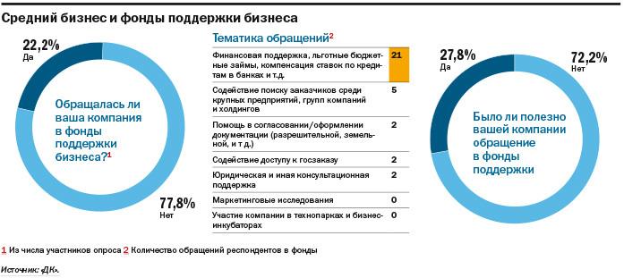 Не инвестируют и не ждут перемен: как чувствует себя средний бизнес на Урале. ИССЛЕДОВАНИЕ 6