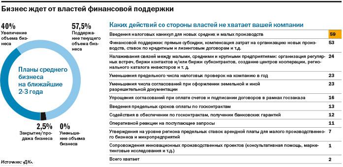 Не инвестируют и не ждут перемен: как чувствует себя средний бизнес на Урале. ИССЛЕДОВАНИЕ 7