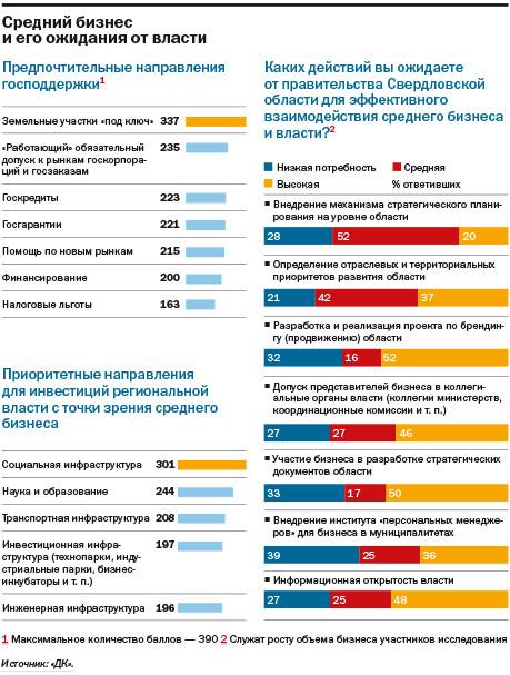 Не инвестируют и не ждут перемен: как чувствует себя средний бизнес на Урале. ИССЛЕДОВАНИЕ 9