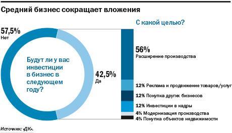 Не инвестируют и не ждут перемен: как чувствует себя средний бизнес на Урале. ИССЛЕДОВАНИЕ 4