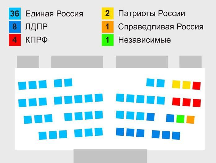 Как распределились кресла в заксобрании Красноярского края (ИНФОГРАФИКА) 1