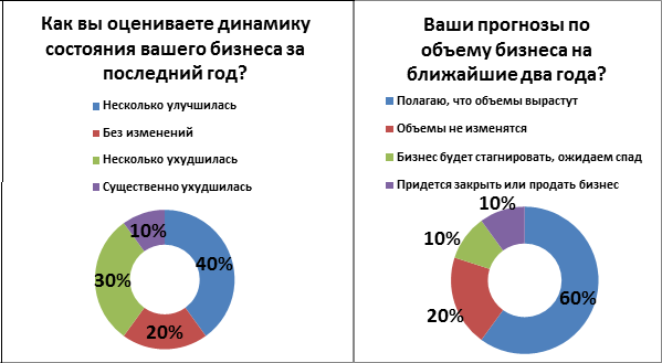 Не инвестируют и не ждут перемен: как чувствует себя средний бизнес на Урале. ИССЛЕДОВАНИЕ 12