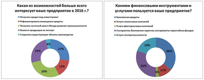 Не инвестируют и не ждут перемен: как чувствует себя средний бизнес на Урале. ИССЛЕДОВАНИЕ 10