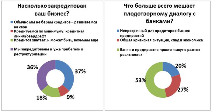 Не инвестируют и не ждут перемен: как чувствует себя средний бизнес на Урале. ИССЛЕДОВАНИЕ 11