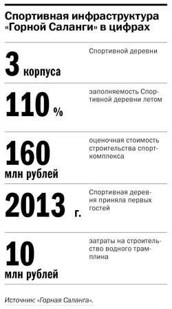 Лучшее за год: опыт Дмитрия Андрющенко и «Горной Саланги» 2