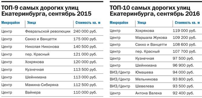 Почем центр? Рейтинг самых «дорогих» и самых «дешевых» улиц Екатеринбурга 1