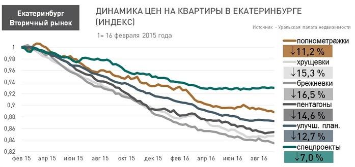 Какие квартиры в Екатеринбурге подешевели сильнее всего / ЦЕНЫ 1