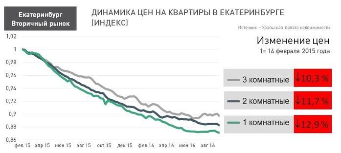 Какие квартиры в Екатеринбурге подешевели сильнее всего / ЦЕНЫ 2