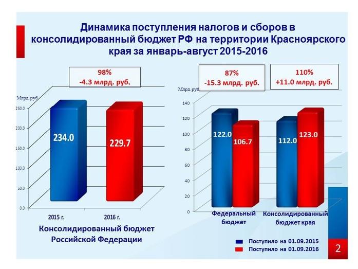 Красноярский край пополнил федеральный бюджет налоговыми сборами почти на 107 млрд рублей 1