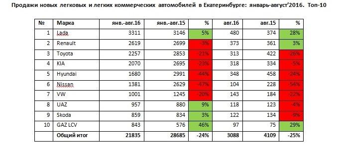 «Настал момент, похожий на конец 2014 г.». Авторынок Екатеринбурга сжался на четверть 1