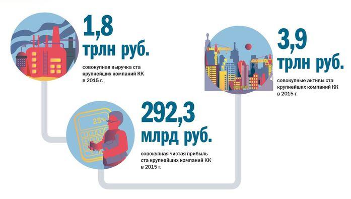 100 крупнейших компаний Красноярского края. Кто заработал больше всех? 1