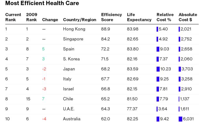 Рейтинг: самые совершенные системы здравоохранения мира 1