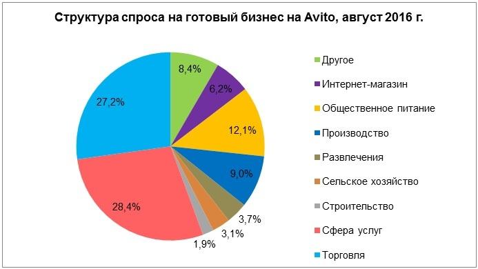 Спрос падает, цены тают: главные тенденции на рынке готового бизнеса в РФ 1